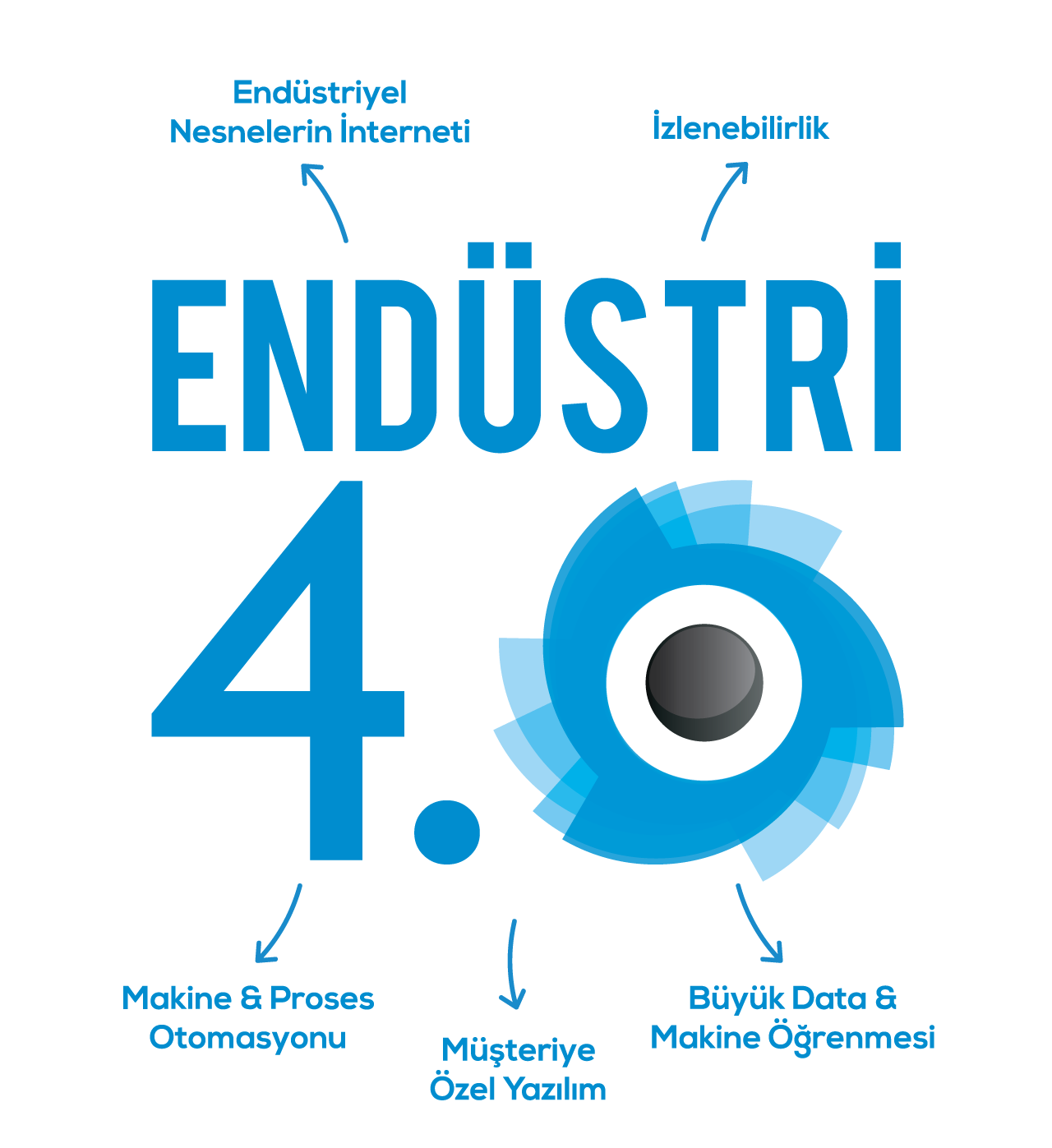 Endustri4.0, industry 4.0, Endustri 4.0 , IOT, iiot, Machine_Learning, Siskon , Siskon_Otomasyon, Siskon_Yazilim, Akilli_Fabrika, Ev_Otomasyonu