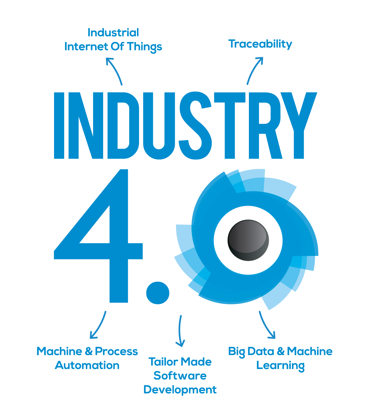 Industry40, Industry4.0, industry40, IOT, iiot, Machine_Learning, Siskon , Siskon_Otomasyon, Siskon_Yazilim